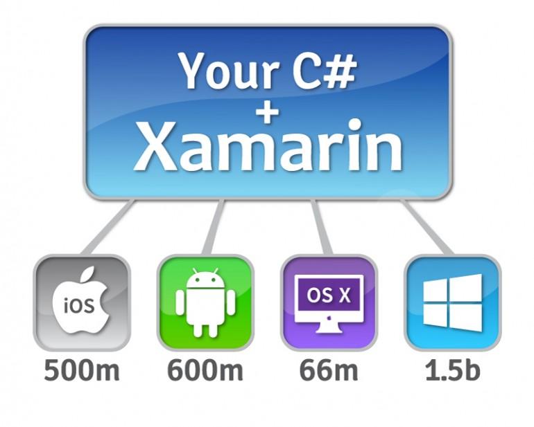 Xamarin 4 Platforms